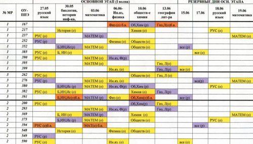 Распределение ППЭ 11 классы 2013