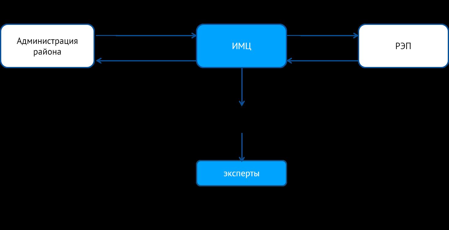 Схема взаимодействия субъектов Экспертизы инновационной деятельности