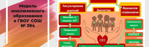 Семинар «Опыт внедрения инклюзивного образования в условиях массовой общеобразовательной школы»